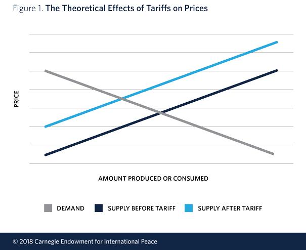 who pays tariffs