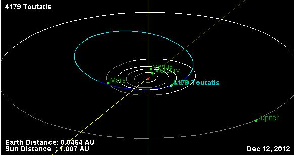 Path of Asteroid 4179 Toutatis