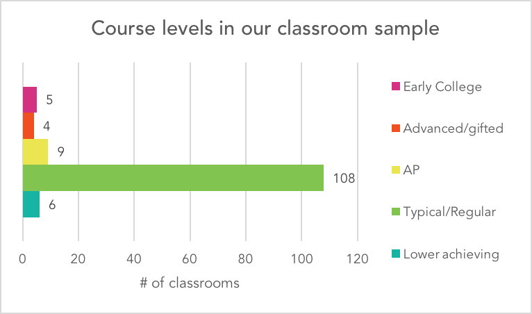 Course levels chart
