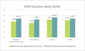 Do gaps in STEM attitudes exist in STEM schools?