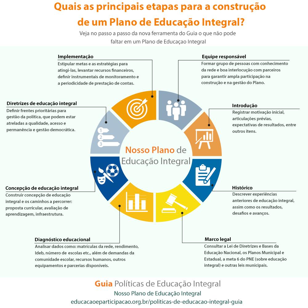 infográfico sobre ferramenta de construção de planos de educação integral