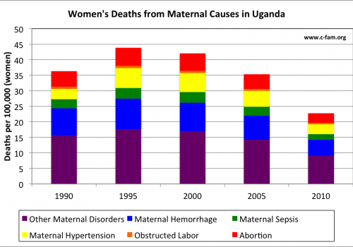 01 Maternal Mortality Uganda (IHME)