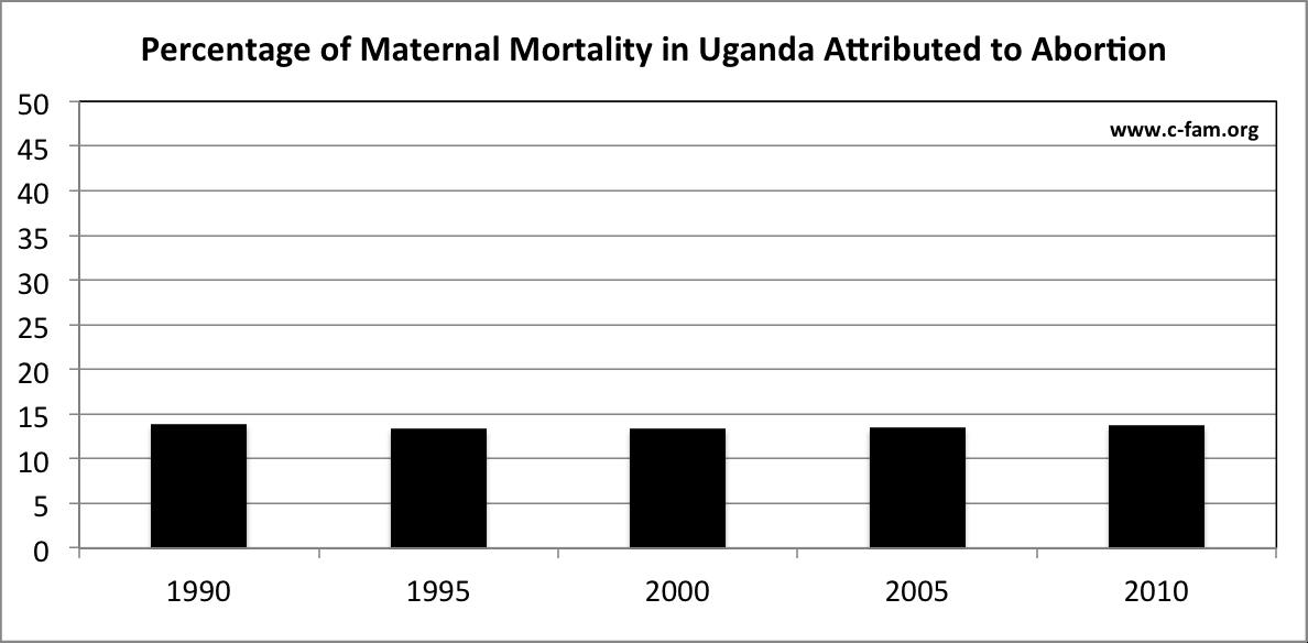 02 Percentage Abortion Deaths Uganda (IHME)