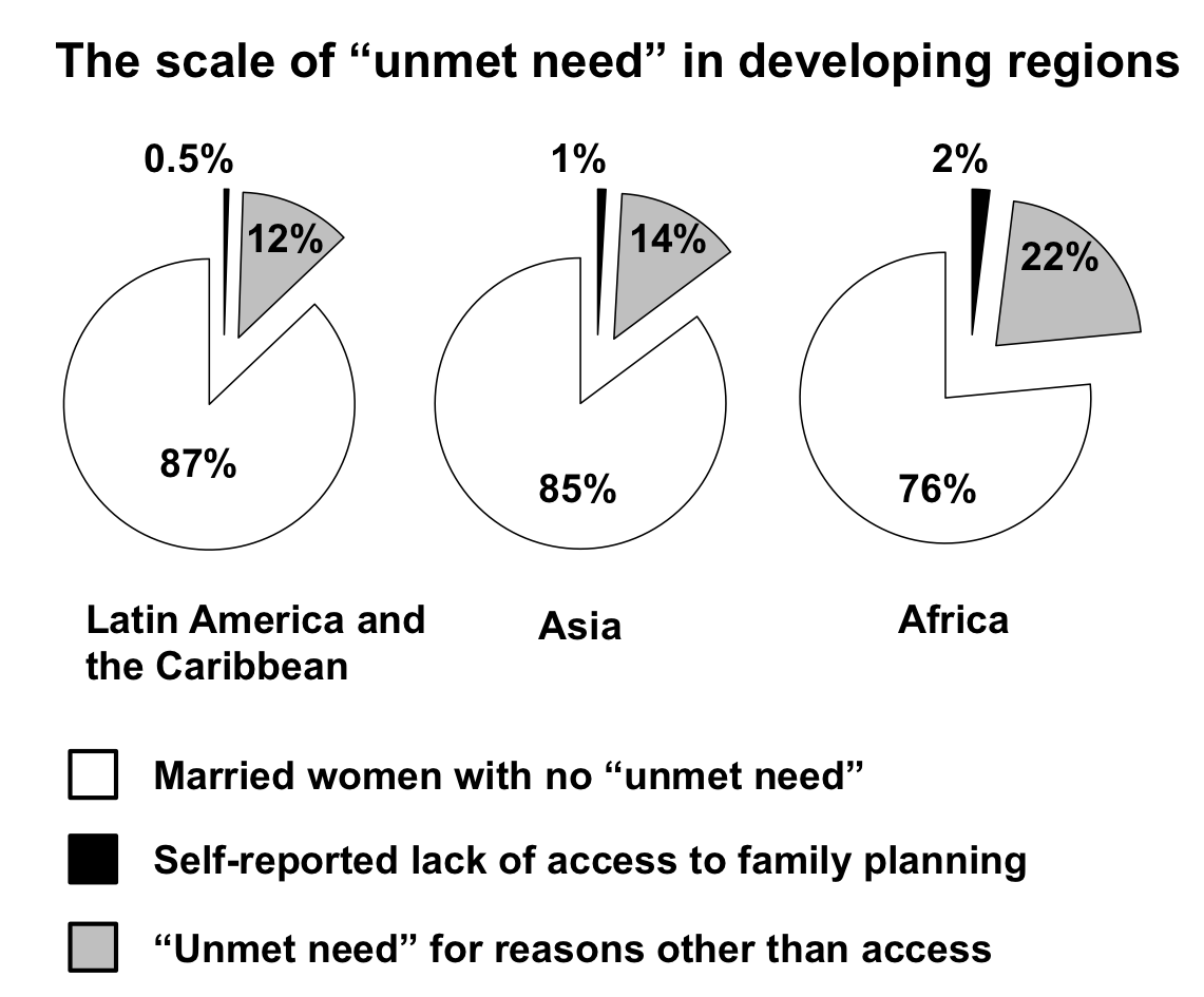 scale of unmet need