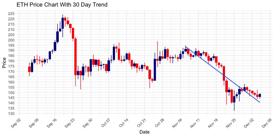 Ethereum (ETH) Up 1.78%; in a Downtrend Over Past 30 Days