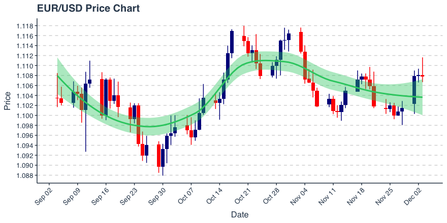 EUR/USD Down 4 Pips, is Inching Close to 20, 50 and 100 Day Averages; Pin Bar Pattern Appearing on Chart