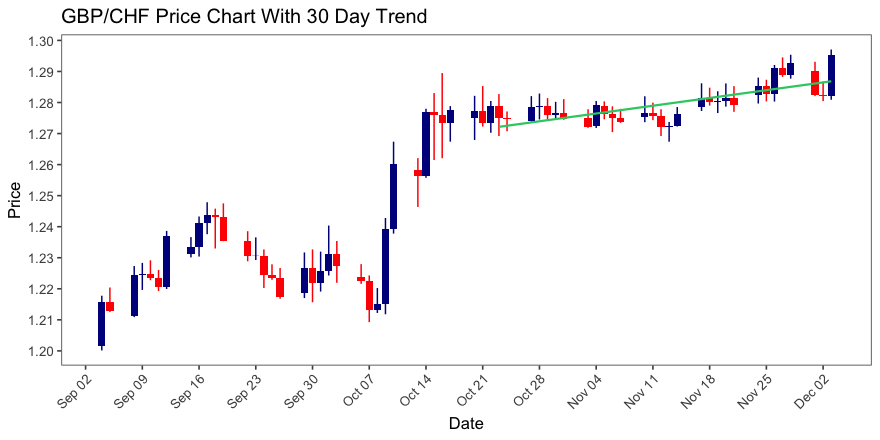 GBP/CHF Makes Big Move Relative to Past Month, Up 131 Pips; in an Uptrend Over Past 30 Days