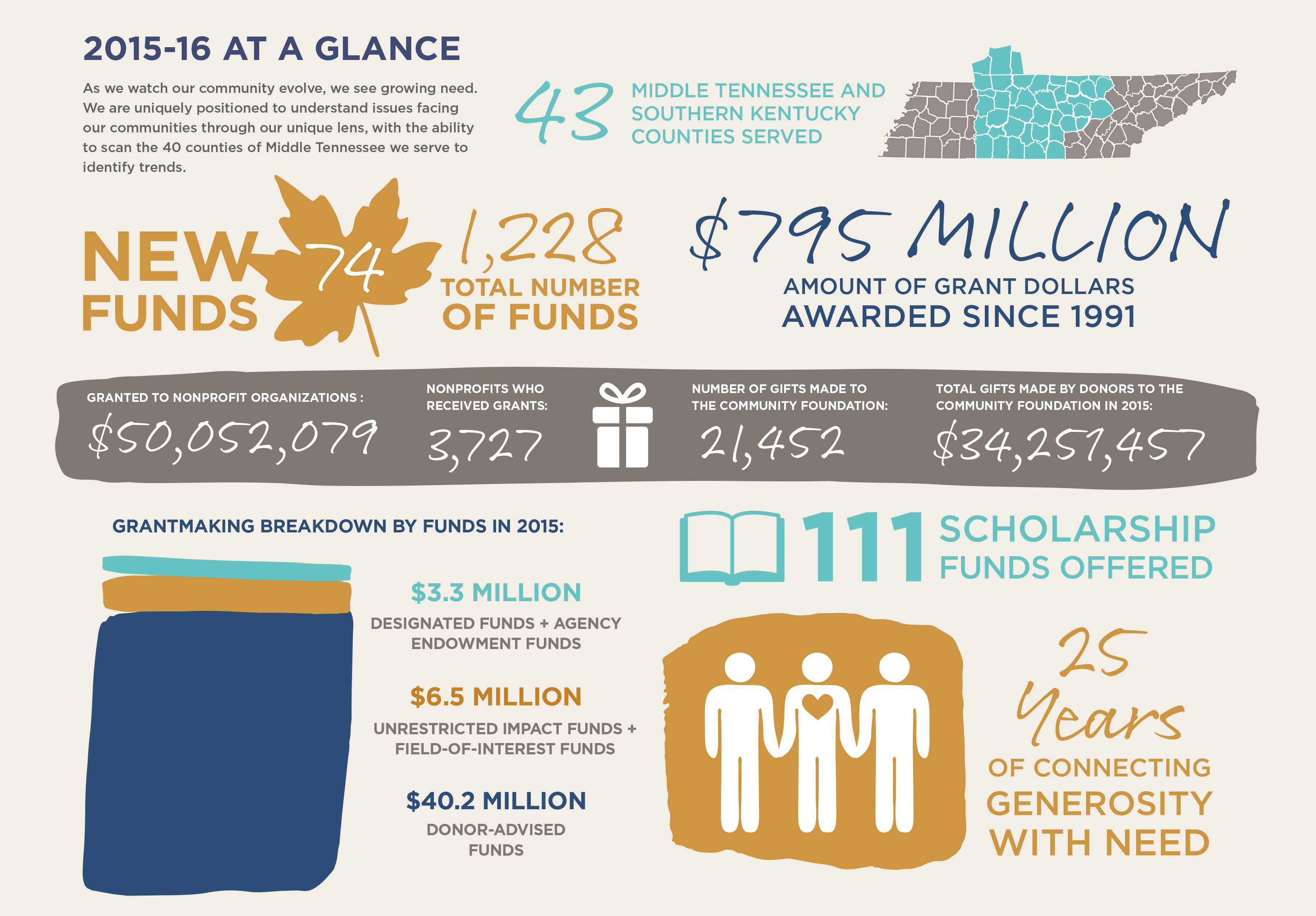 The Community Foundation of Middle Tennessee 2015 Financial Report