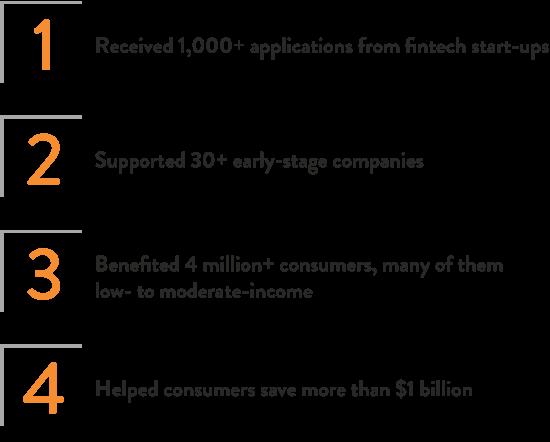 Financial Health Network » Research Topics » Fintech