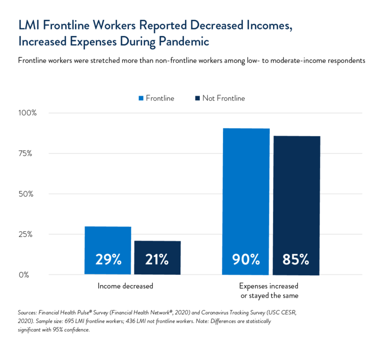 LMI Workers Reported Decreased Incomes, Increased Expenses During Pandemic