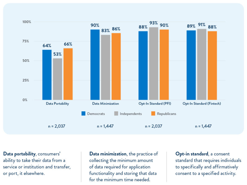 Financial Data: The Consumer Perspective