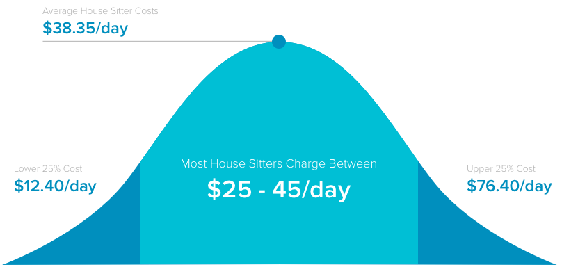 How Much Should I Pay A House Sitter in 2018? - The