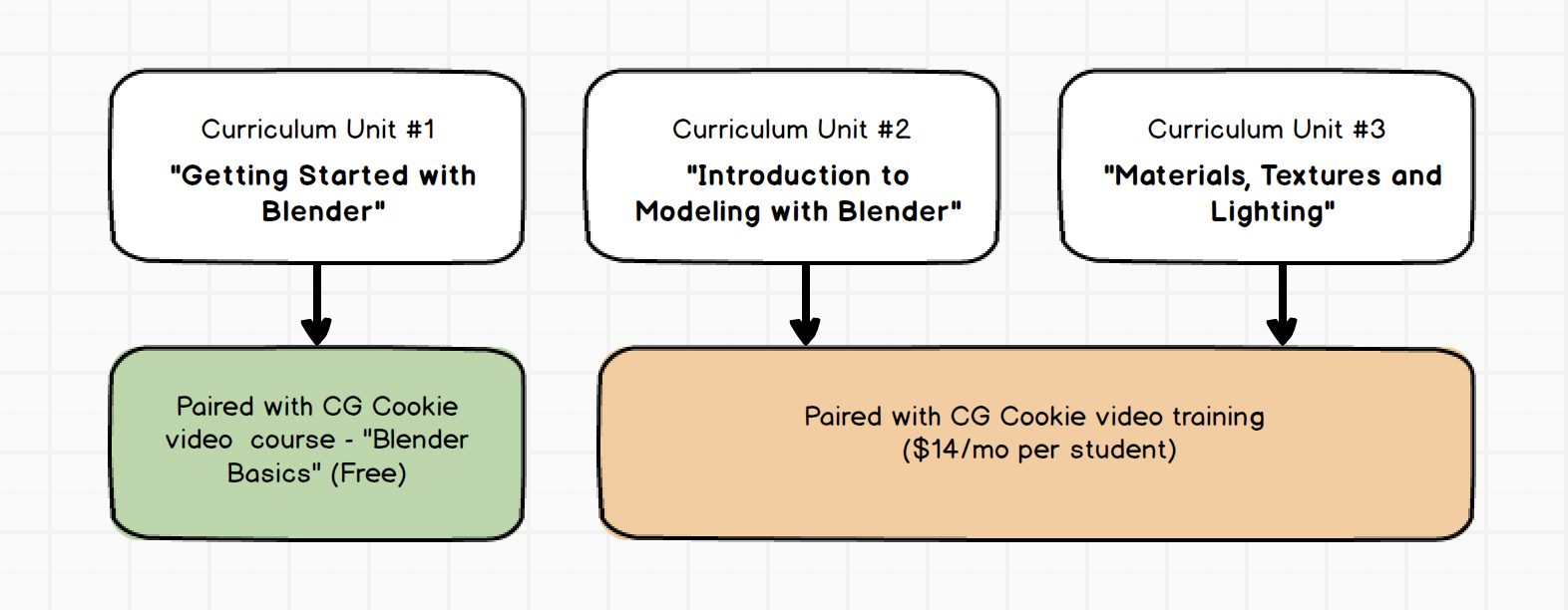 Free Curriculum for Teaching Blender 3D at School - CG Cookie