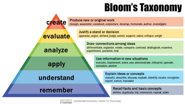 Image result for the bloom taxonomy