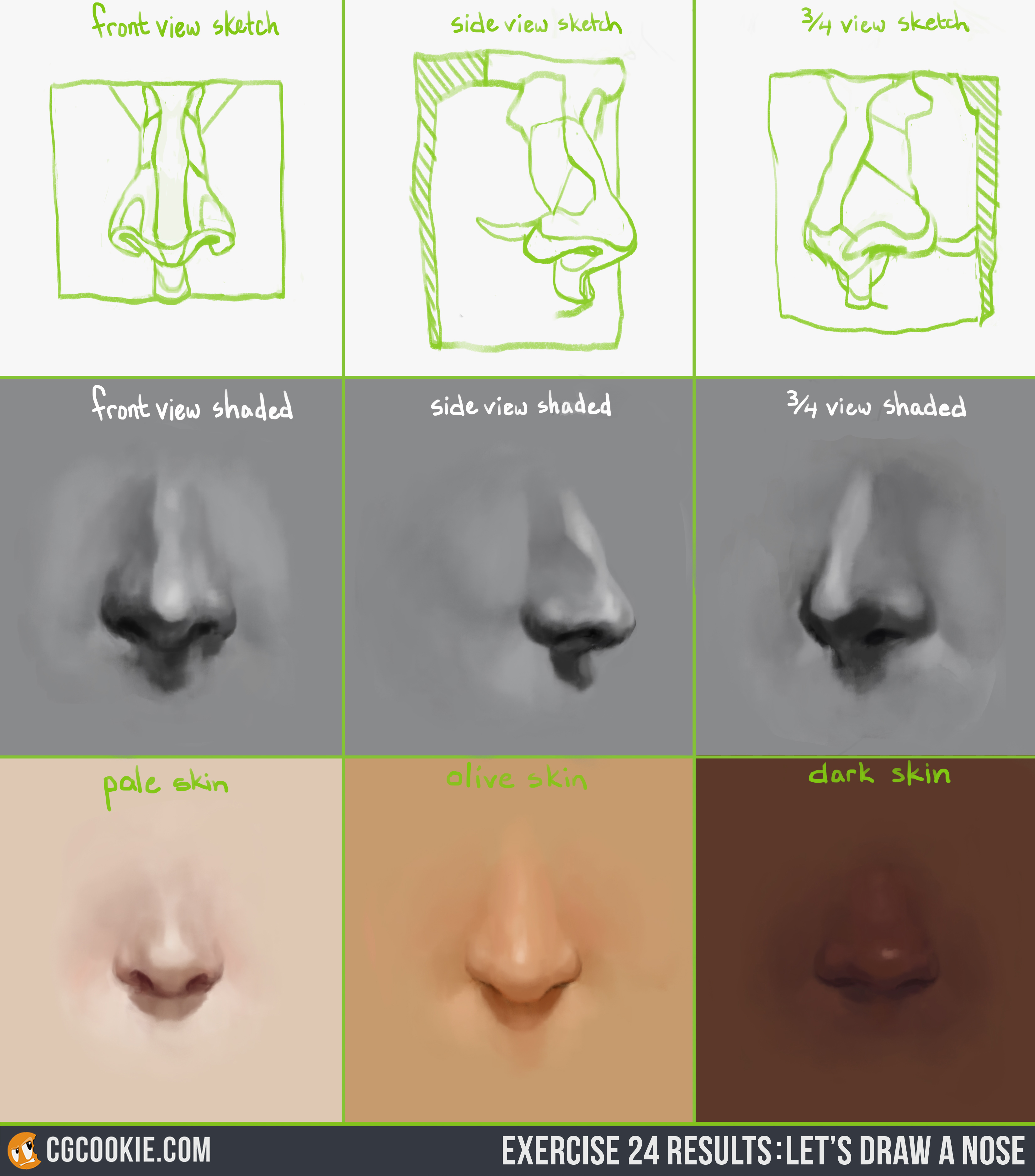 Noseresults