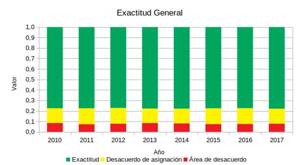 Grafico de Exactitud