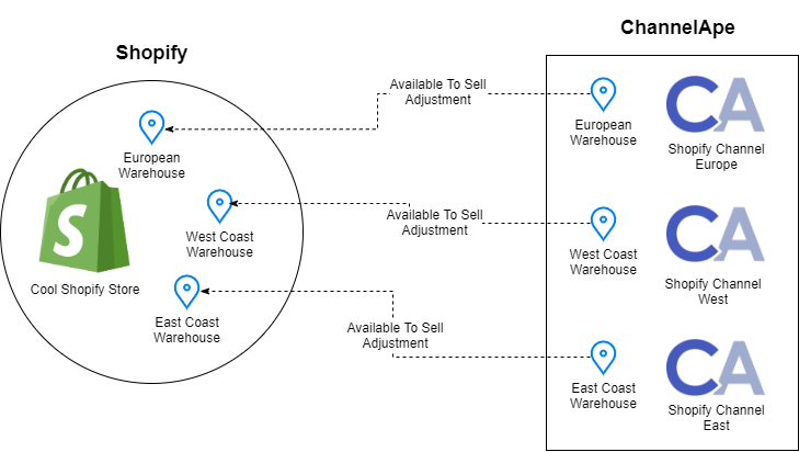ChannelApe Shopify Real-Time Sync flow