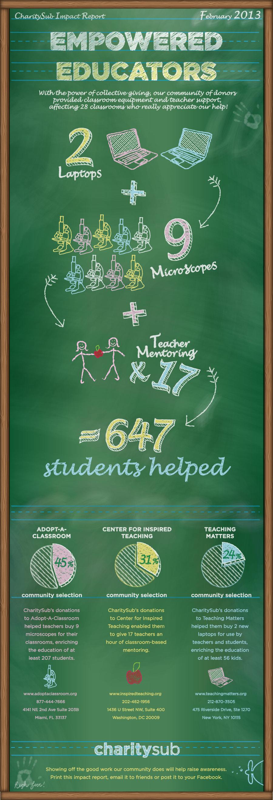 14-empowered-educators-impact-report