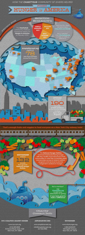 2-hunger-in-america-impact-report