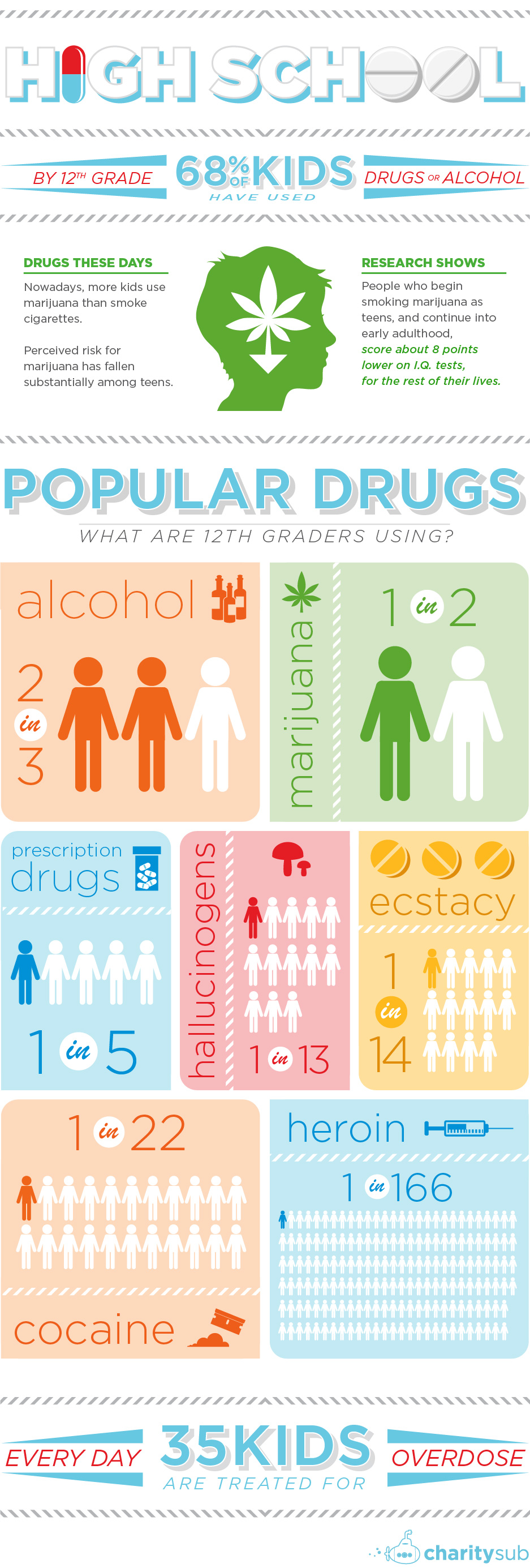 29-drug-free-youth_infographic