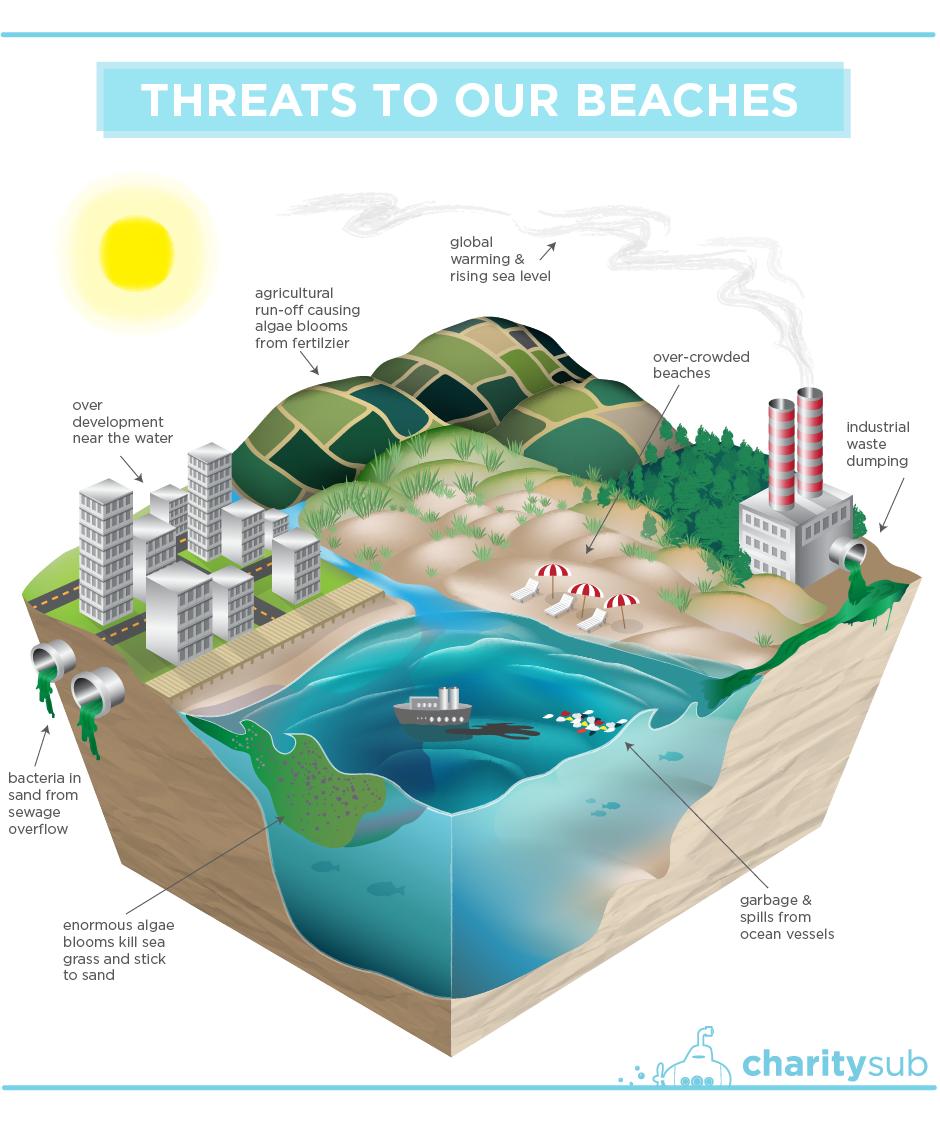 30-charitysub-beaches-graphic-01