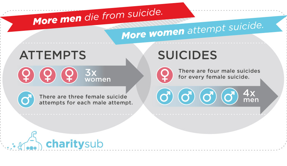 25-prevent-suicide_suicide_by_gender