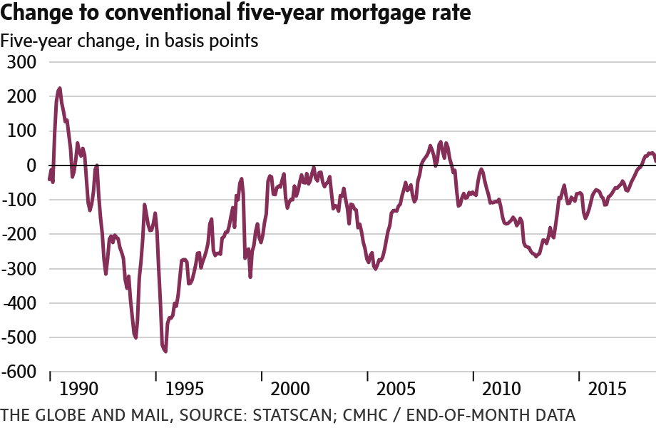 Change to Conventional Mortgage Rates