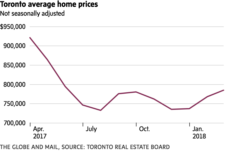 Toronto average home prices