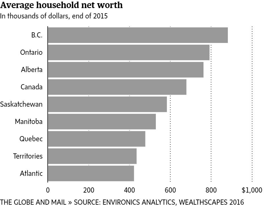Alberta millionaires