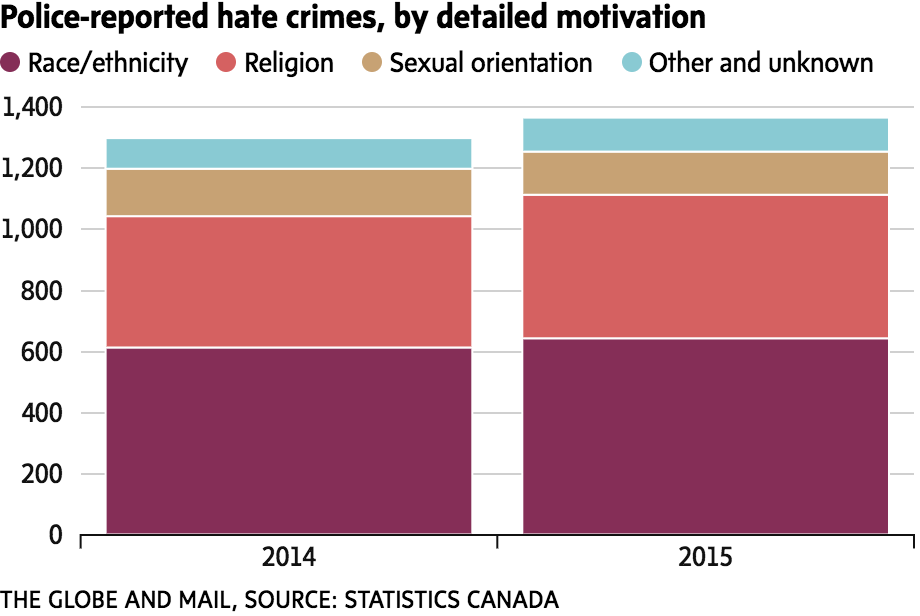 Muslim group urges Ottawa to speed up release of hate-crime