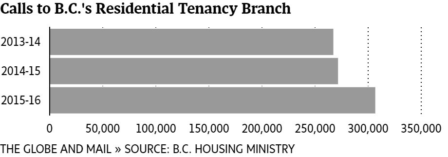 Critics Say Bc Laws Dont Offer Renters Enough Protection The