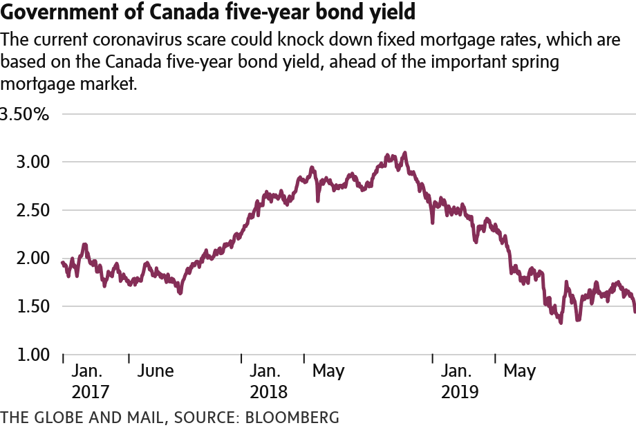Government of Canada Five Year Bond yield