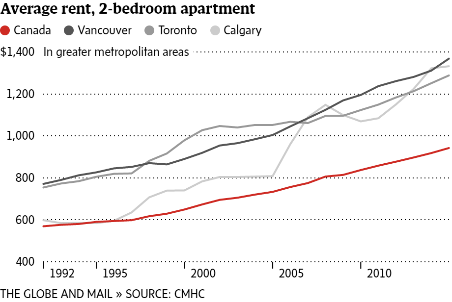 high rent and low vacancy are squeezing renters in canadas largest cities the globe and mail