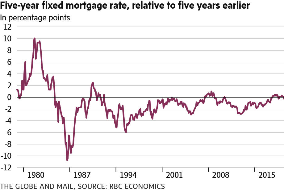 Five-year fixed mortgage rate, relative to five years earlier