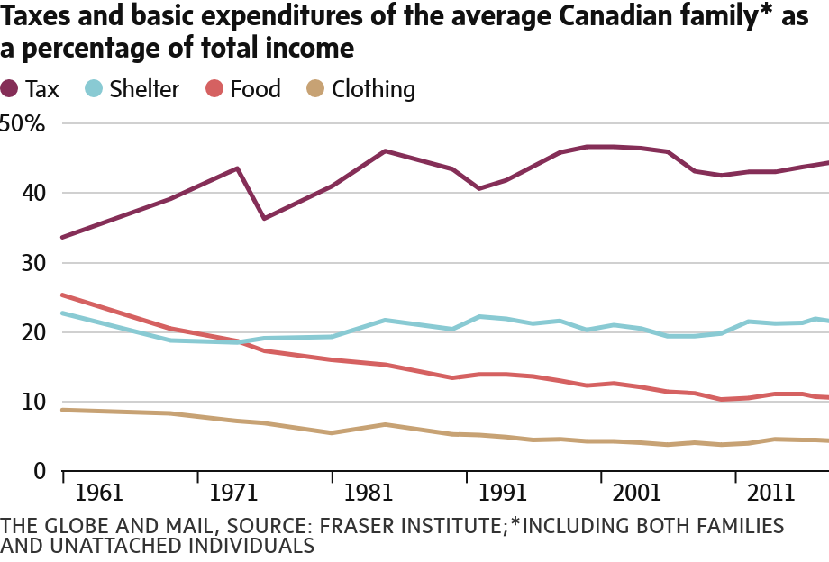 Według raportu przeciętna kanadyjskia rodzina wydała więcej na podatki niż koszty utrzymania. 1