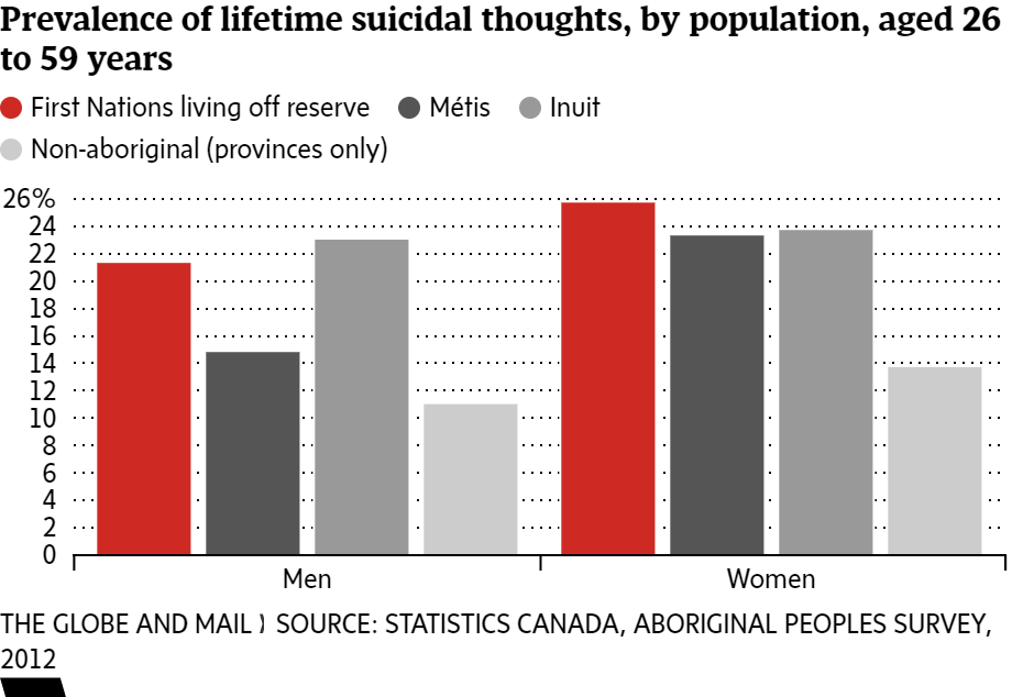 suicide in canadian first nations Suicide in canadian first nations 2 suicide in canadian first nations suicide is intentionally causing your own death out of despair it is considered a behavior and.