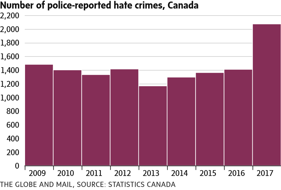 Количество преступлений на почве ненависти согласно информации полиции