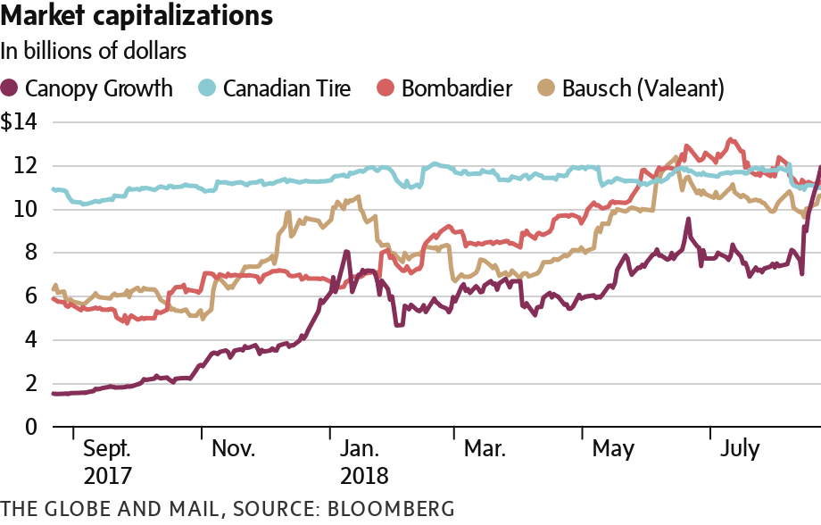 Sorry Canadian Tire, Bombardier and BlackBerry: A pot stock
