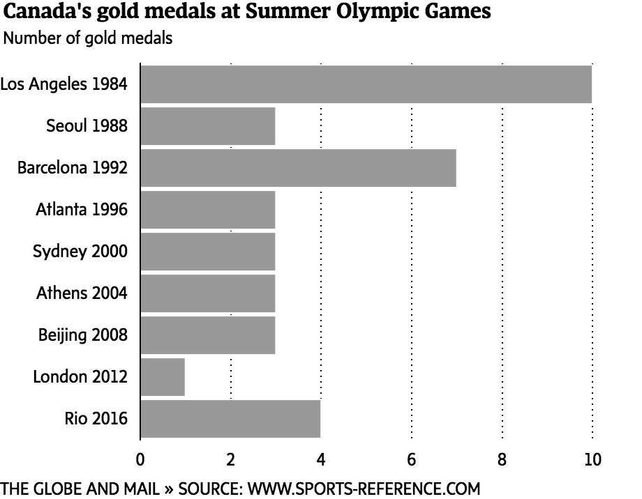 Medal Haul At Rio A Look At Canadas Past And Present Performance - Olympic medal count 1992