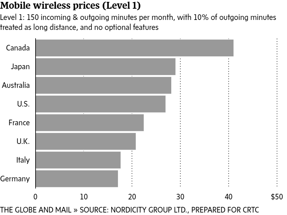 How Canada's Internet, wireless rates compare with international