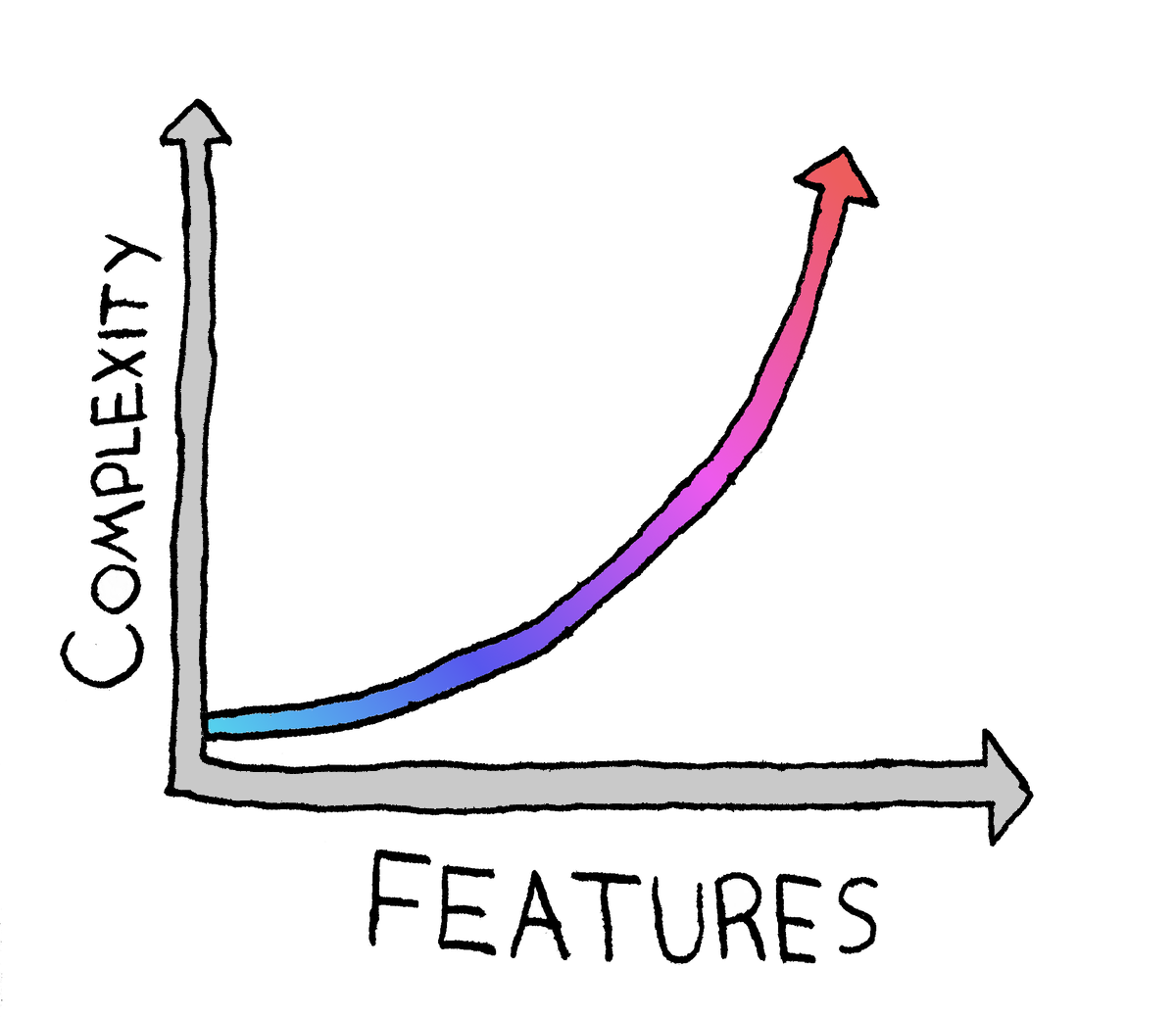 Hand-drawn graph showing complexity increasing exponentially as number of features increases