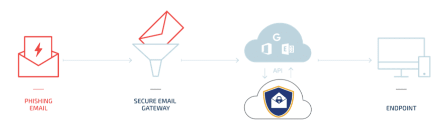 email phishing attack software