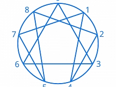The Chattery Presents: Introduction to the Enneagram