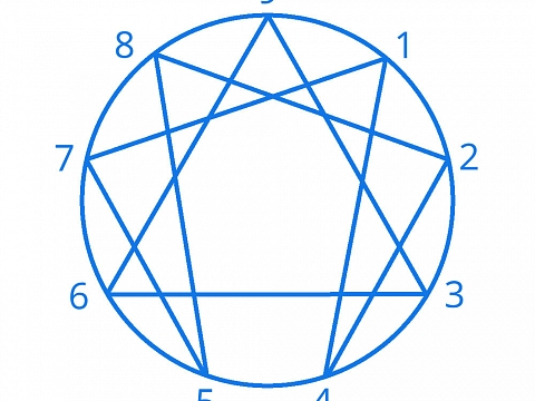 Image: The Chattery Presents: Introduction to the Enneagram