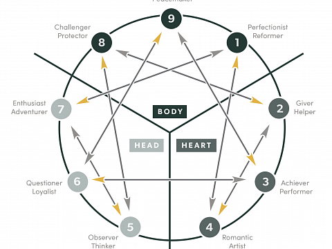 Image: Enneagram Happy Hour – IN-PERSON CLASS