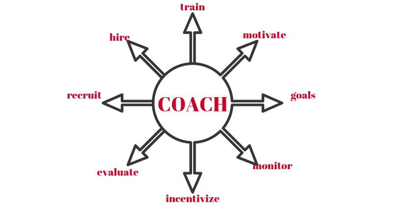21 ROI Stats on Sales Coaching