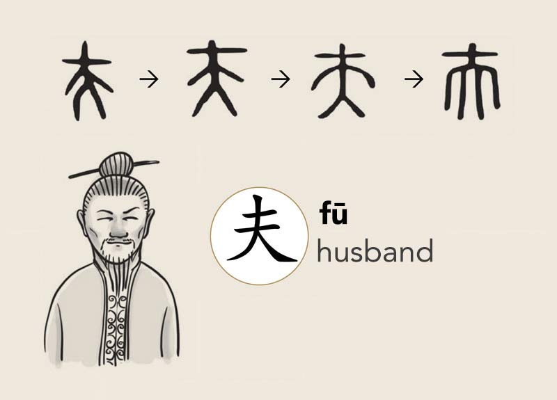 The Anatomy Of Chinese Characters Cli Blog