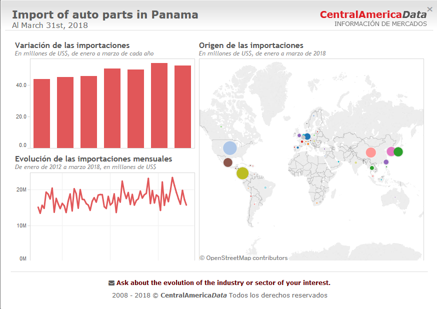 More Chinese Auto Parts in Panama - Autombiles / Vehicles