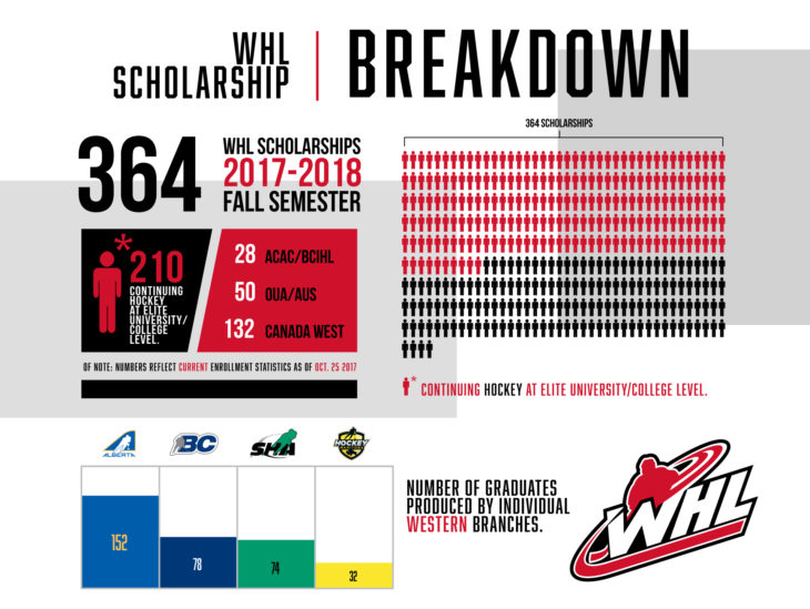2017-18_Fall_Scholarship_Stats_Infographics