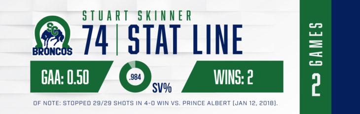 GOTW_Skinner_Stats